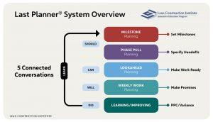 Last Planner Overview